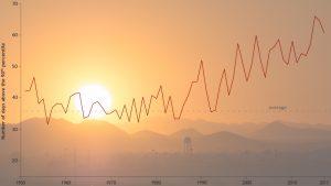 Extreme hot image 1 300x169 - Extreme heat