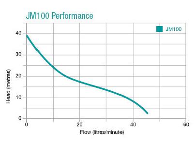 JMP1000 flow - JMP100