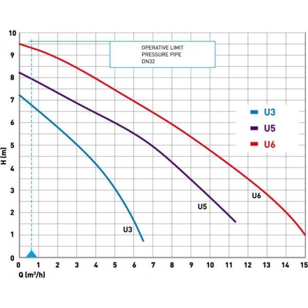 Jung Chart 600x600 - Jung U3KS