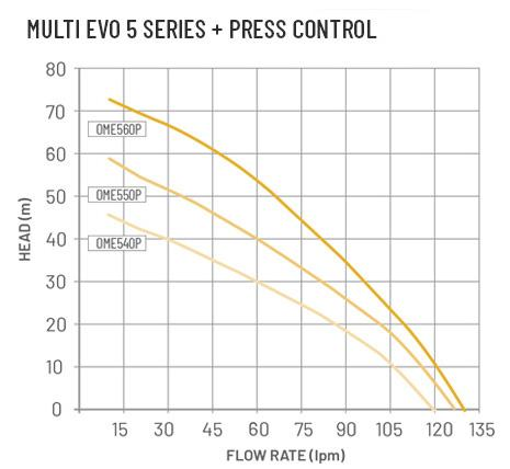 Multi EVO 5 Series - MULTI EVO 5 Series