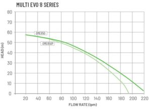Multi EVO 8 Series 300x219 - Multi EVO 8 Series