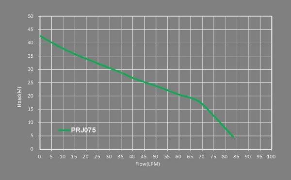 PRJ075 flow - PRJ075 Premium Jet Pressure Pump