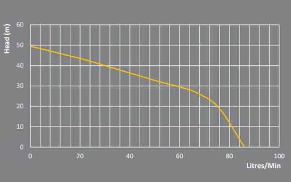 PRJ100E flow chart 600x376 - PRJ100E Premium Jet Pressure Pump