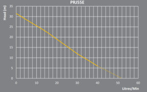PRJ55E PERFORMANCE CURVE 300x188 - PRJ55E-PERFORMANCE-CURVE