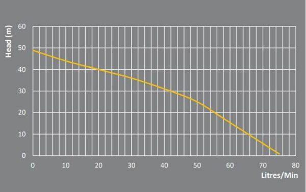 PRJ80E flow chart 600x377 - PRJ80E Premium Jet Pressure Pump