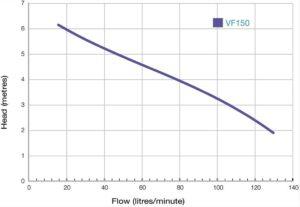 VF150 Curve 300x207 - VF150 Curve