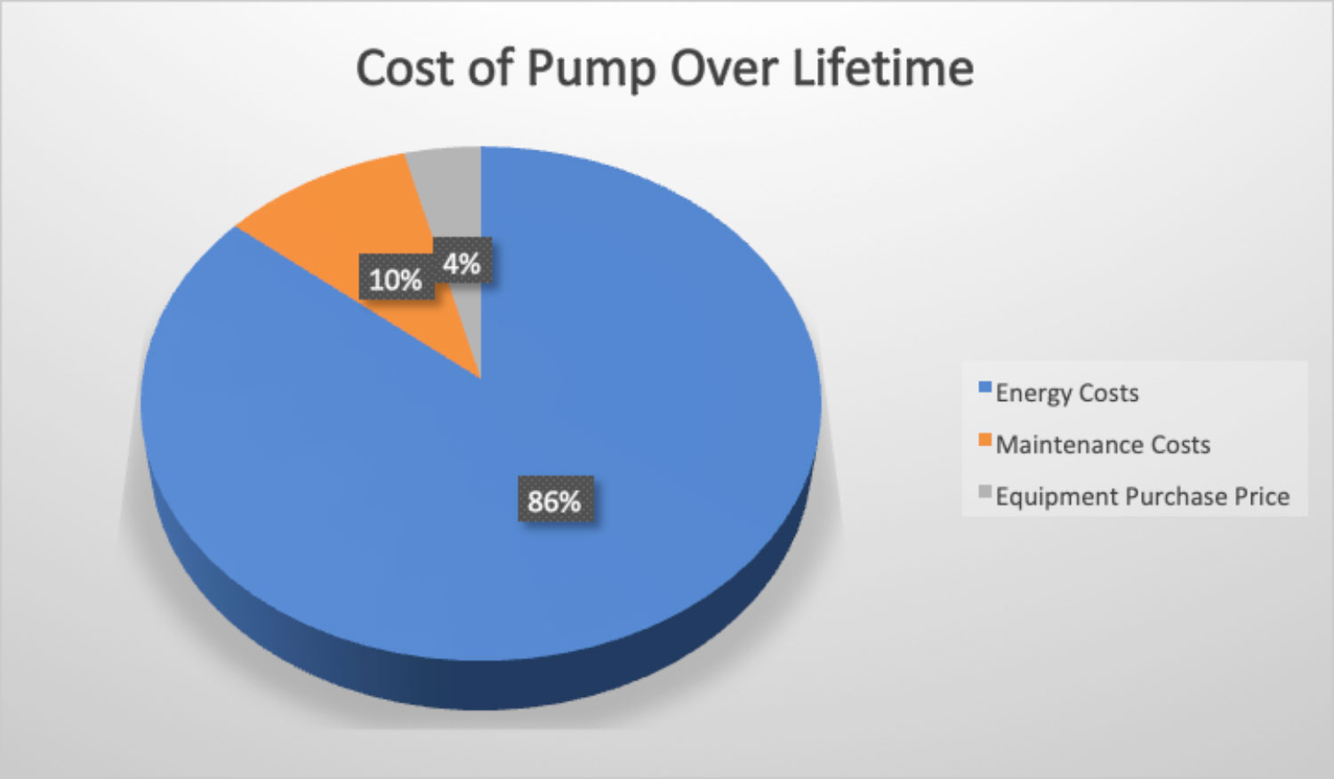 cost of pump - Energy Efficient Pumps – the responsible choice